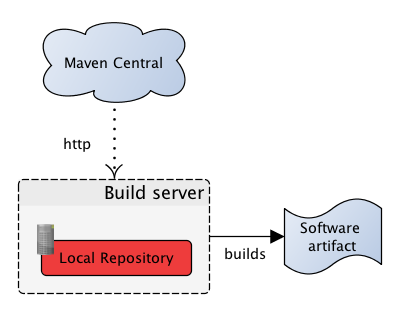 Install libraries into Local Maven Repository