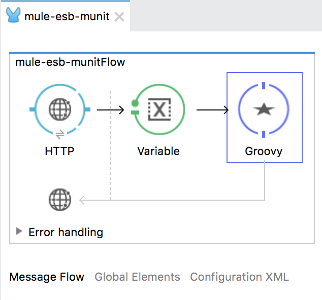 Introduce about MUnit in Mule ESB