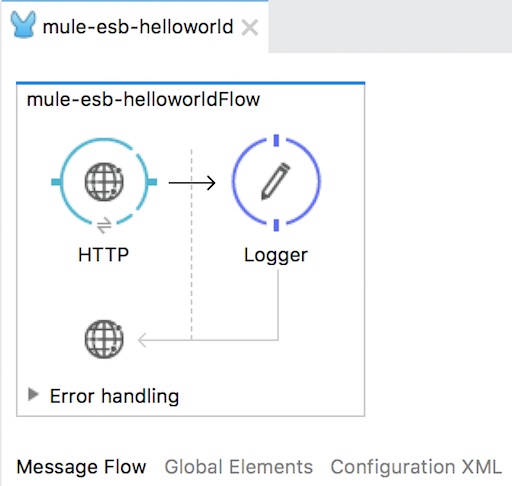 Introduction about Mule Domain Project in Mule ESB
