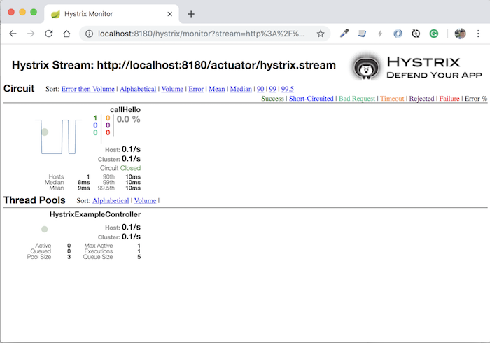 Monitor calling service using Hystrix with Hystrix Dashboard of Spring Cloud Netflix