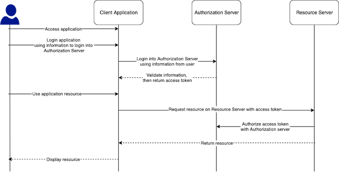 Grant types in OAuth 2.0