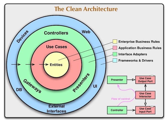 Introduction about Clean Architecture